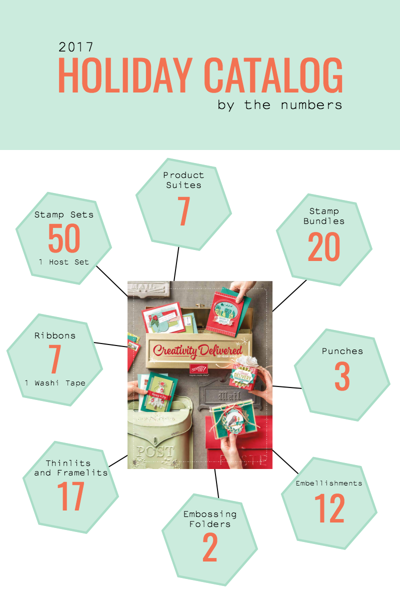 2017 holiday catalog by the numbers